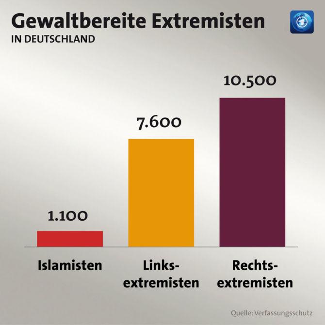 Extremisten in Deutschland, 2015, Quelle: ARD